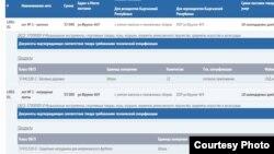 Скриншот официального портала государственных закупок.