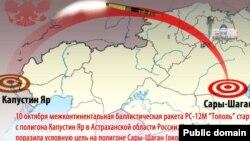 """""""Тополь"""" сынағы туралы Facebook желісіндегі Казакская орда қолданушысының демотиваторы."""