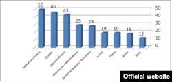 Індекс сприйняття російської пропаганди в областях (графік КМІС)