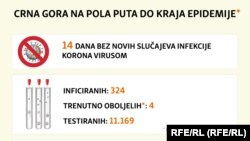 Crna Gora na pola puta do proglašenja kraja pandemije
