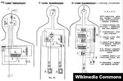 """Схема """"устройства Кажинского"""", где организм уподоблен радиоэлектрическому прибору: сердце – аккумулятору, """"чувствительные тельца"""" нервов – антенне, нервные волокна – индуктору, периферия нервной системы – заземлению."""