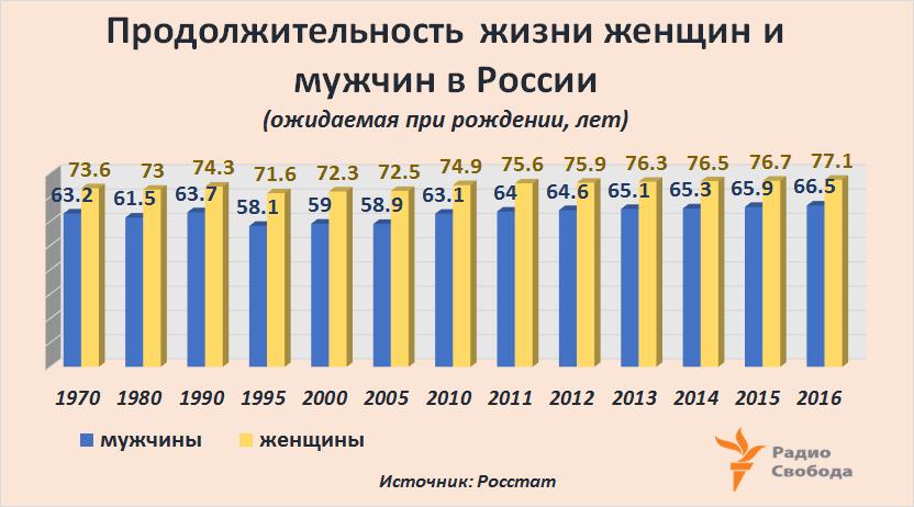 Russia-Factograph-LifeExpectancy-Russia-Women-Men-Break