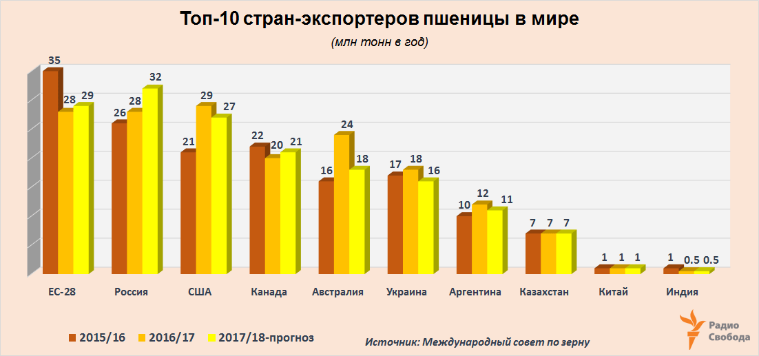 Russia-Factograph-Cereals-World-Wheat-Export-Top-10