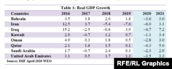 Real GDP Growth According to IMF Data