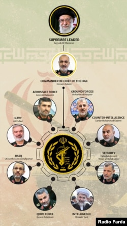 Key Commanders In the Iranian Revolutionary Guard Corps(IRGC)