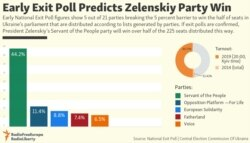 Early Exit Poll Predicts Zelenskiy Party Win Update