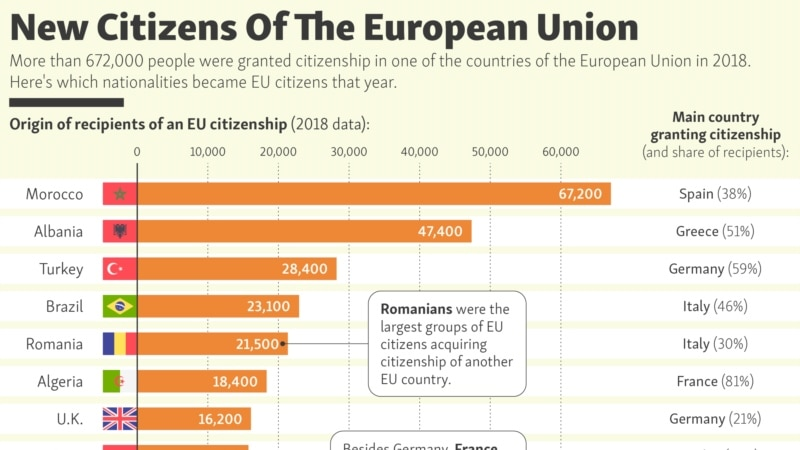 New Citizens Of The European Union
