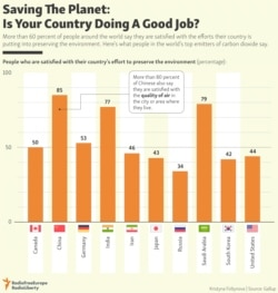 INFOGRAPHIC: Saving The Planet: Is Your Country Doing A Good Job?