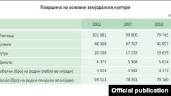 Површина на основни земјоделски култури. Извор: Државен завод за статистика.