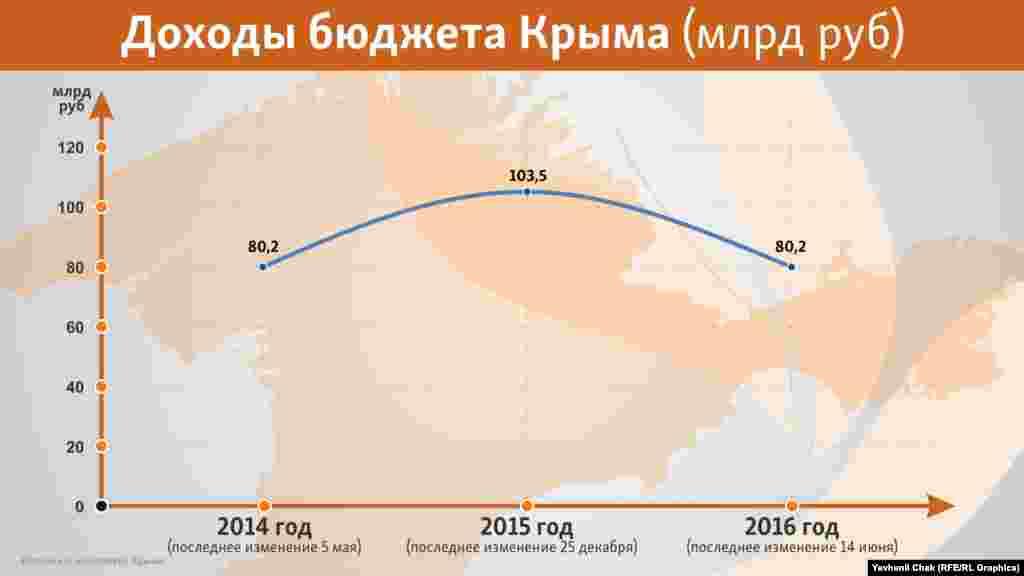 Щедрий грошовий дощ із центру призвів до роздування кримської скарбниці в рублевому еквіваленті. Відразу після анексії Сімферополь розпоряджався 80 млрд рублів, а через рік – уже 103 млрд. Але в реальності картина була зовсім не така райдужна. Рік 2014 розпочався з курсу 32,6 рублів за 1 долар, а закінчився з 56,2 рублями, тобто в середньому 44,5 рубля за долар. У випадку з кримським бюджетом це означало 80,2 млрд/44,5 = 1,8 млрд доларів