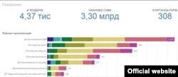 Рейтинг активності державних компаній, які беруть участь в електронних закупівлях ProZorro