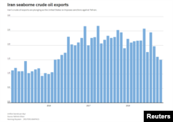 Iran Seaborne Crude Oil Exports Source: Refinitiv Eikon Henning Gloystein | REUTERS GRAPHICS
