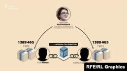 Наталія Маловацька як нотаріус переказала двом іншим власникам фірми приблизно по 1,5 мільйони гривень кожному