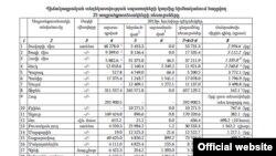 ԱՎԾ-ի տվյալները 2013 թվականի համար