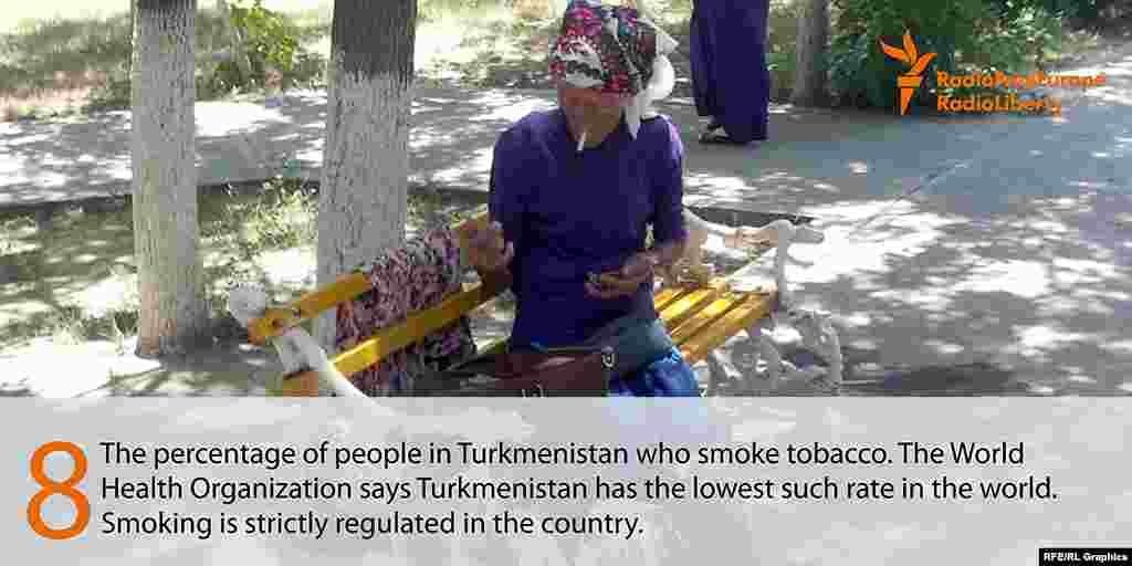 Только 8 процентов населения Туркменистана - курящие. Это, по данным ВОЗ, самый низкий показатель в мире. В Туркменистане продажа табачных изделий строго ограничена и лимитирована.