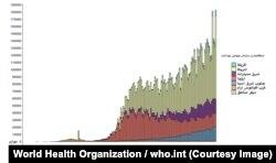 نمودار سوی سازمان جهانی بهداشت