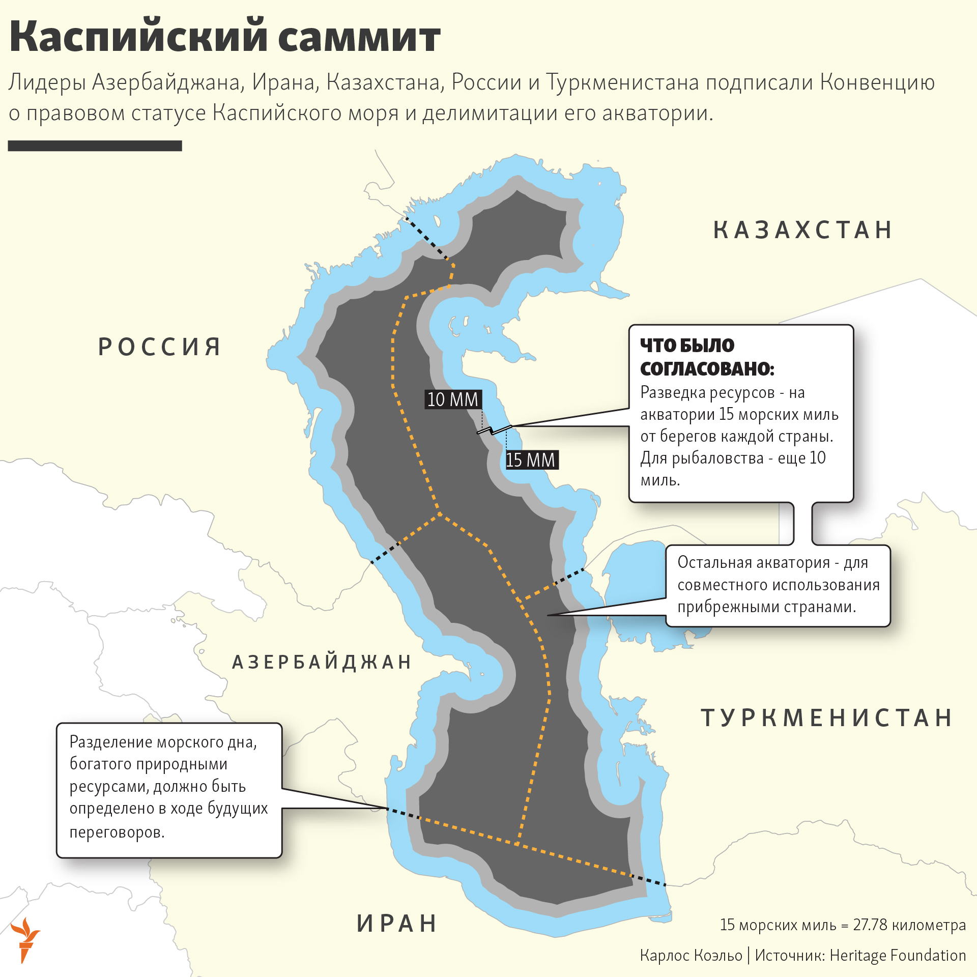 infographic about the Caspian summit