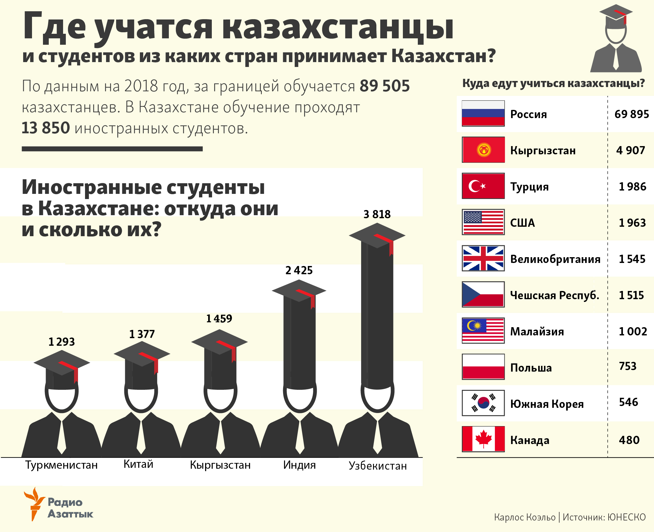 Students in Kazakhstan and abroad