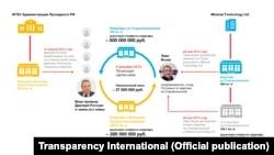 Схема передачи прав на квартиру от офшора к Дмитрию Рогозину, источник — Transparency International