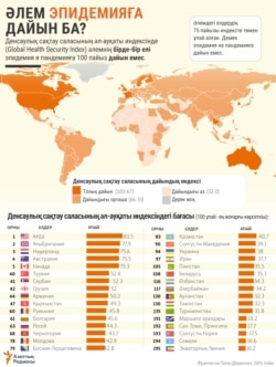 Kazakhstan Infographics Epidemics is the world ready in Kazakh