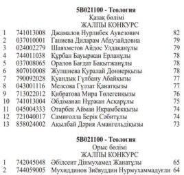"""Список обладателей грантов на обучение по специальности """"Теология""""."""