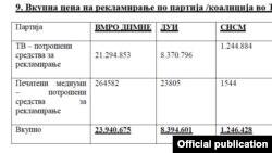 Приказ на вкупна цена на рекламирање по партија /коалиција во ТВ и печатени медиуми за локалните избори 2013.