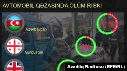 Azərbaycanda yol qəzaları infoqrafikada