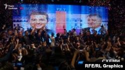 21 квітня більшість українців з тих, хто проголосував, віддали свої голоси за президента Зеленського