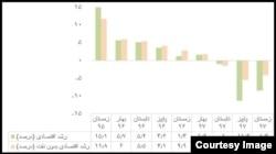 منبع: مرکز آمار ایران