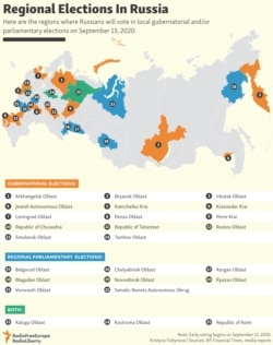 INFOGRAPHIC: Regional Elections In Russia