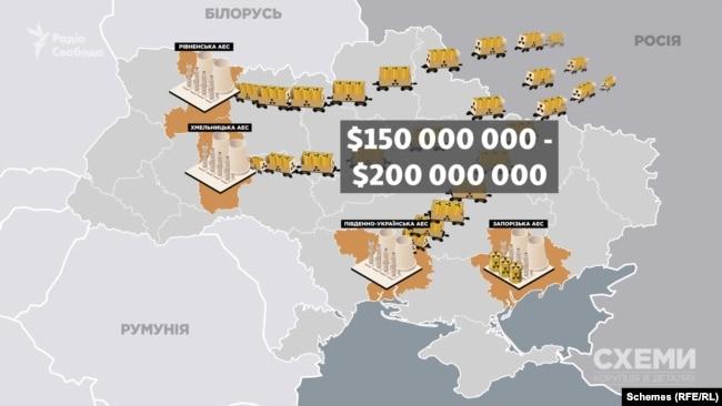 У середньому, за даними «Енергоатому», Україна платить Росії за це 150-200 мільйонів доларів на рік