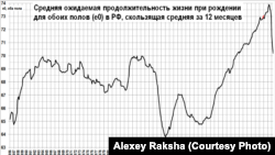 Средняя ожидаемая продолжительность жизни в России – падение после долгого роста