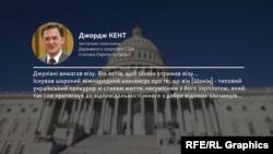 Представник Держдепартаменту Джордж Кент заявив, що юрист Трампа Руді Джуліані вимагав американську візу для Віктора Шокіна
