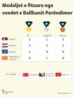 Medaljet e fituara nga vendet e Ballkanit Perëndimor