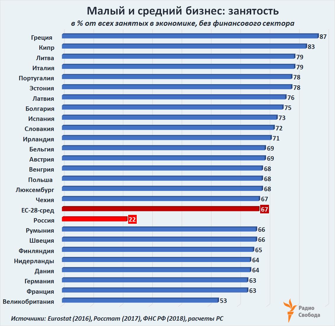 Russia-Factograph-SME-Employment-Share-EU-Russia