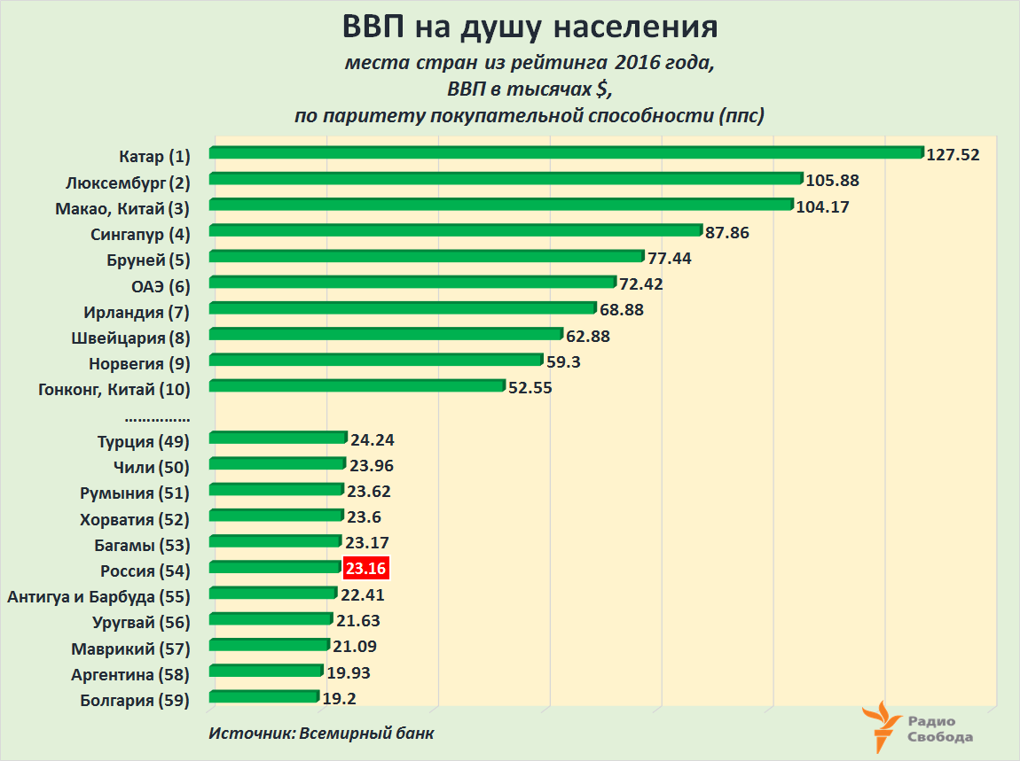 Russia-Factograph-GDP per capita-PPP-2016-WB-Rating