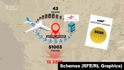 Втрати державного підприємства склали понад 13 тисяч доларів