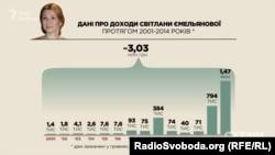 Скільки ж заробила Світлана Ємельянова?