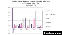 Одлив на странски инвестиции од Македонија и од Западен Балкан. Илустрација @Psihata