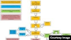Схема движения средств - от медооборудования до Банка Россия, С. Колесников