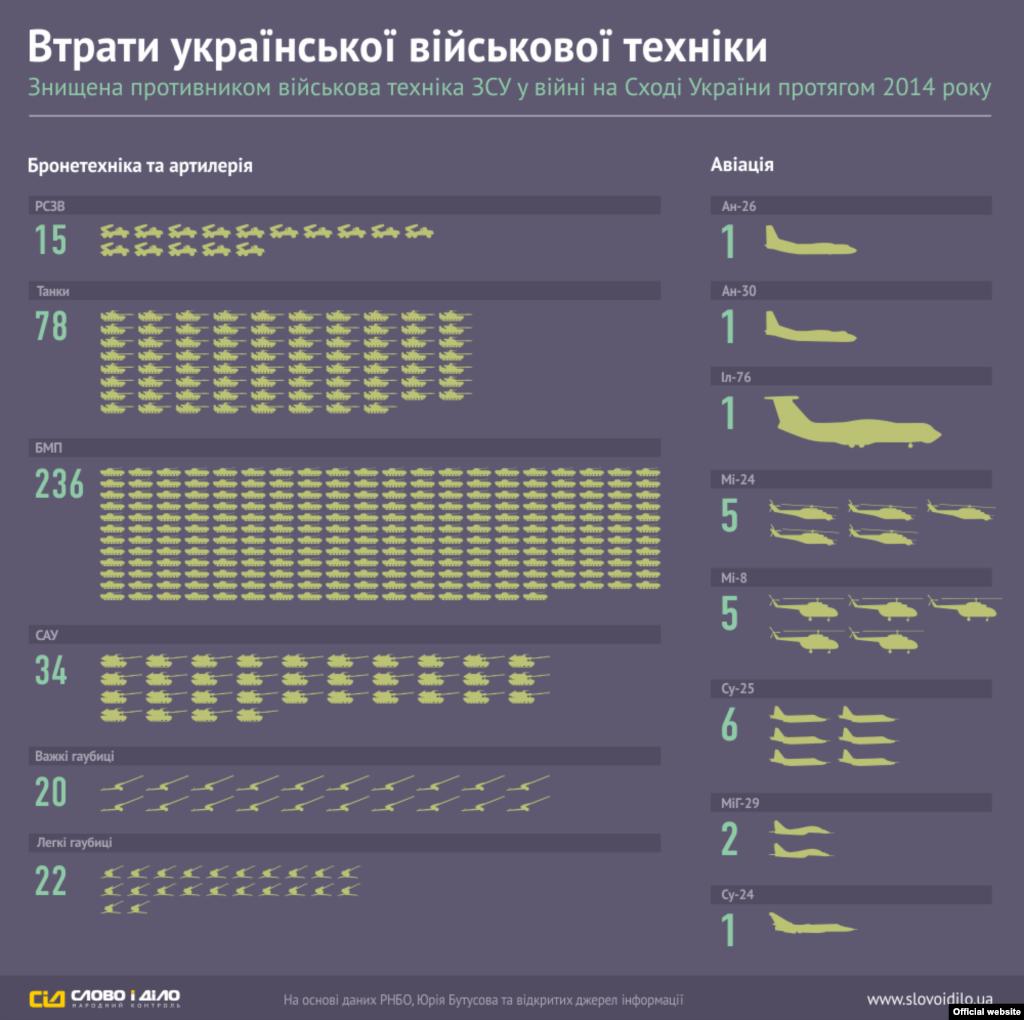 Инфографика «Слово и Дело»