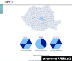 La polul opus se află Brașov. În acest județ, gradul de cuprindere al locuințelor este de peste 33 %, cu aproximativ 13 % peste media la nivel național.