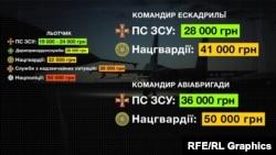 Заробітні плати льотчиків у Повітряних силах ЗСУ і структурах МВС