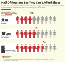 Infographic - Half Of Russians Say They Can't Afford Shoes