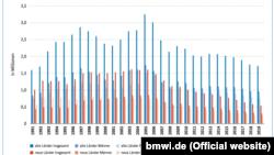 Кількість безробітних у мільйонному вимірі по всій Німеччині. Синій колір – старі федеральні землі (західні) загалом; світло-синій відтінок – чоловіки; блакитний відтінок – жінки. Червоний колір: нові федеральні землі (східні) загалом; світло-червоний відтінок – чоловіки; рожевий відтінок – жінки. Джерело: статистика Федеральної агенції праці. Річний звіт про стан німецької єдності у 2020 році.