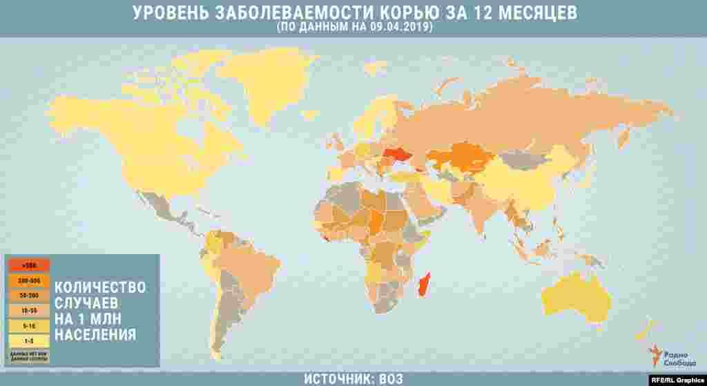 С 2016 года заболеваемость корью в мире выросла более чем на 30%. А единственным регионом, где она снижалась, являлся Западно-Тихоокеанский (по классификации ВОЗ) от Японии и Китая до Австралии и Новой Зеландии. Однако в 2019 году количество заболевших растет уже во всех регионах мира.