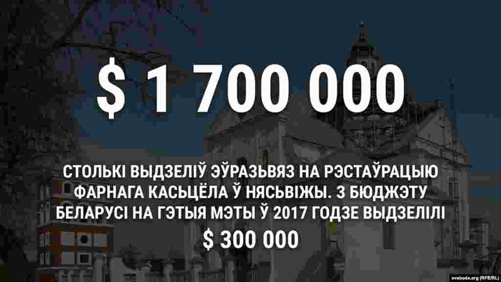 Утраўні 2017 году Эўразьвяз выдзеліў грант памерам 1,7 мільёна даляраў нарэстаўрацыю Фарнага касьцёла ўНясьвіжы. Зьдзяржаўнага бюджэту натое самае ў2017 годзе выдзелілі 600 тысяч рублёў (каля 300 тысяч даляраў).