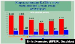 Товарооборот со странами ЕАЭС. Данные Нацстаткома.