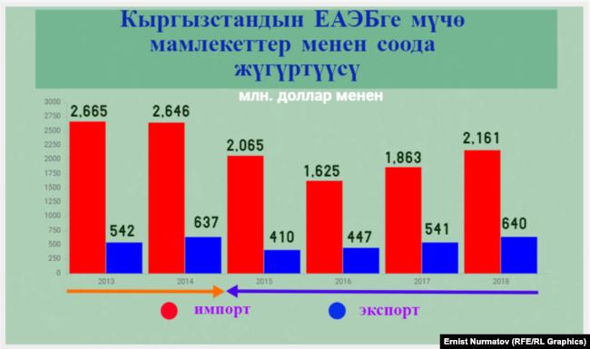 Кыргызстандын ЕАЭБ менен соода жүгүртүүсү. Улуттук статистика комитетинин маалыматы.