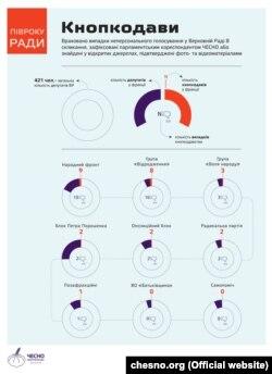 Кнопкодави у Верховній Раді, інфографіка руху «Чесно»